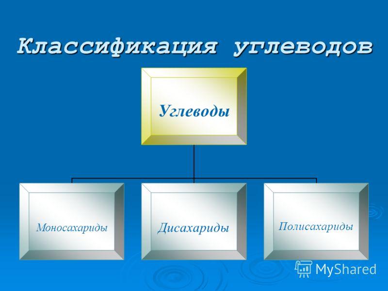 Классификация углеводов Углеводы МоносахаридыДисахаридыПолисахариды