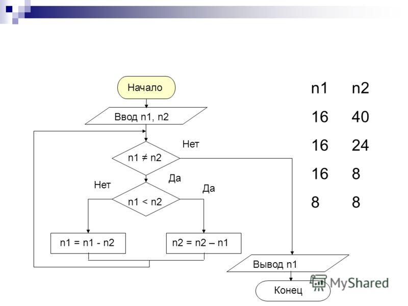 n1n2 1640 1624 1688 n1 = n1 - n2 n2 = n2 – n1 Ввод n1, n2 Вывод n1 Конец n1 n2 Нет Да n1 < n2 Нет Да Начало