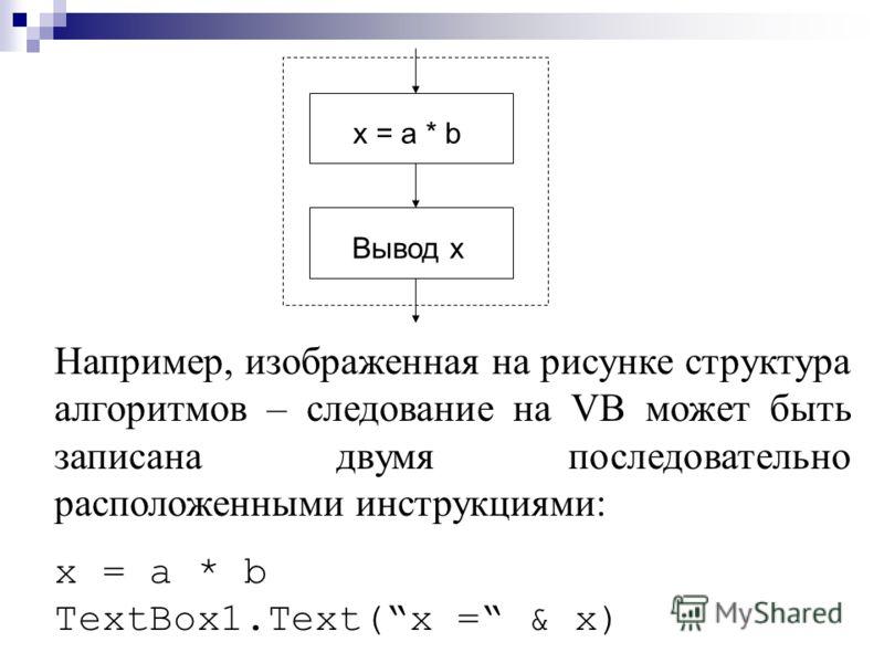 x = a * b Вывод x Например, изображенная на рисунке структура алгоритмов – следование на VB может быть записана двумя последовательно расположенными инструкциями: x = a * b TextBox1. Text ( x = & x )