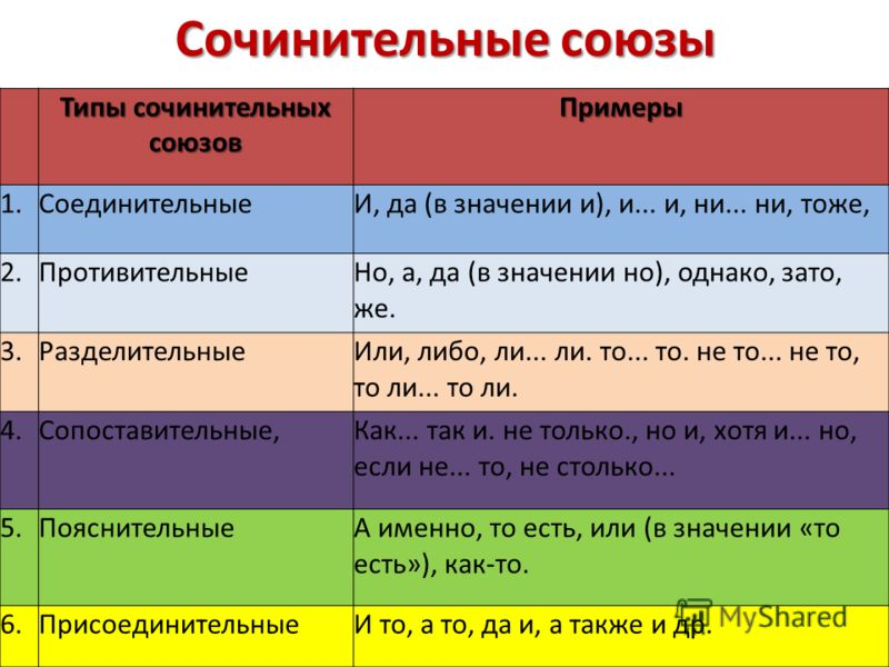 Сочинительные союзы Типы сочинительных союзов Примеры 1.СоединительныеИ, да (в значении и), и... и, ни... ни, тоже, 2.ПротивительныеНо, а, да (в значении но), однако, зато, же. 3.РазделительныеИли, либо, ли... ли. то... то. не то... не то, то ли... т