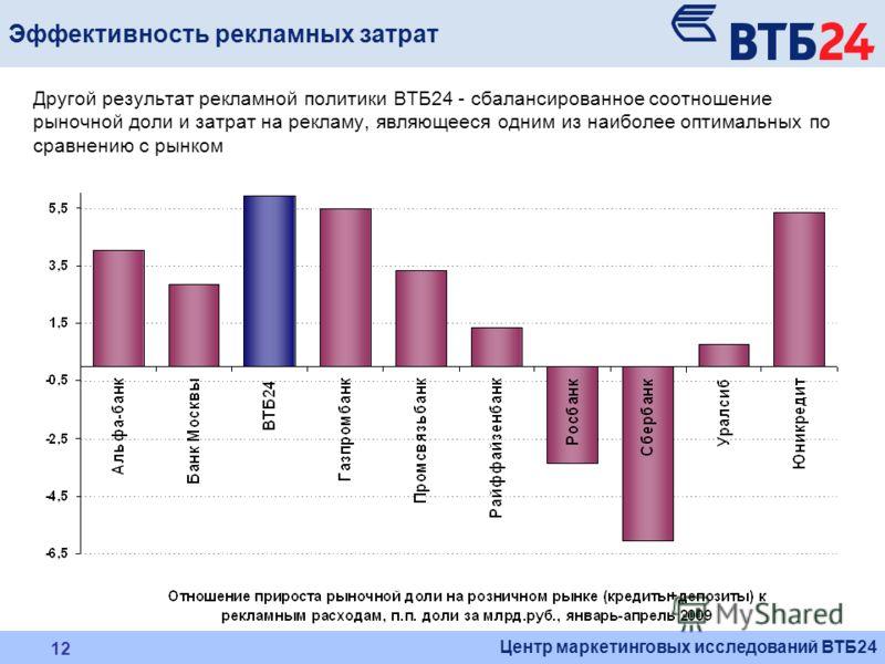 Центр маркетинговых исследований ВТБ24 12 Эффективность рекламных затрат Другой результат рекламной политики ВТБ24 - сбалансированное соотношение рыночной доли и затрат на рекламу, являющееся одним из наиболее оптимальных по сравнению с рынком