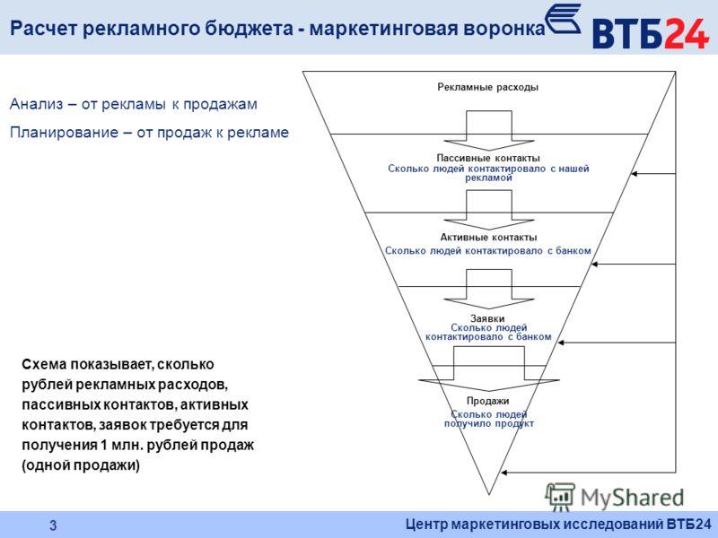 Центр маркетинговых исследований ВТБ24 3 Схема показывает, сколько рублей рекламных расходов, пассивных контактов, активных контактов, заявок требуется для получения 1 млн. рублей продаж (одной продажи) Расчет рекламного бюджета - маркетинговая ворон