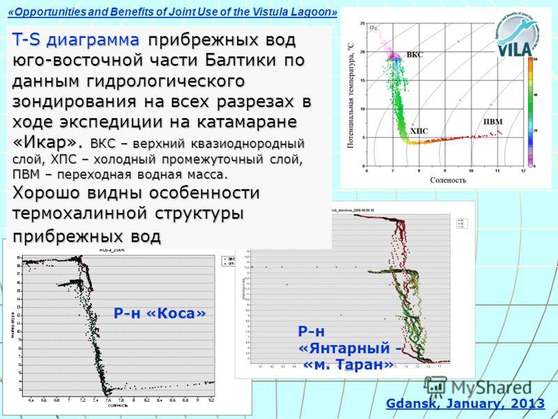 T-S диаграмма прибрежных вод юго-восточной части Балтики по данным гидрологического зондирования на всех разрезах в ходе экспедиции на катамаране «Икар». ВКС – верхний квазиоднородный слой, ХПС – холодный промежуточный слой, ПВМ – переходная водная м