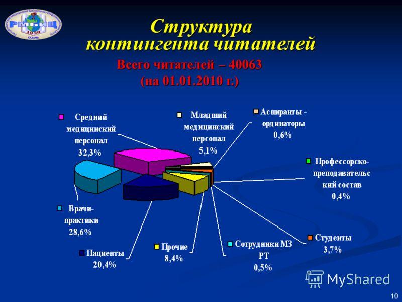10 Структура контингента читателей Всего читателей – 40063 (на 01.01.2010 г.)