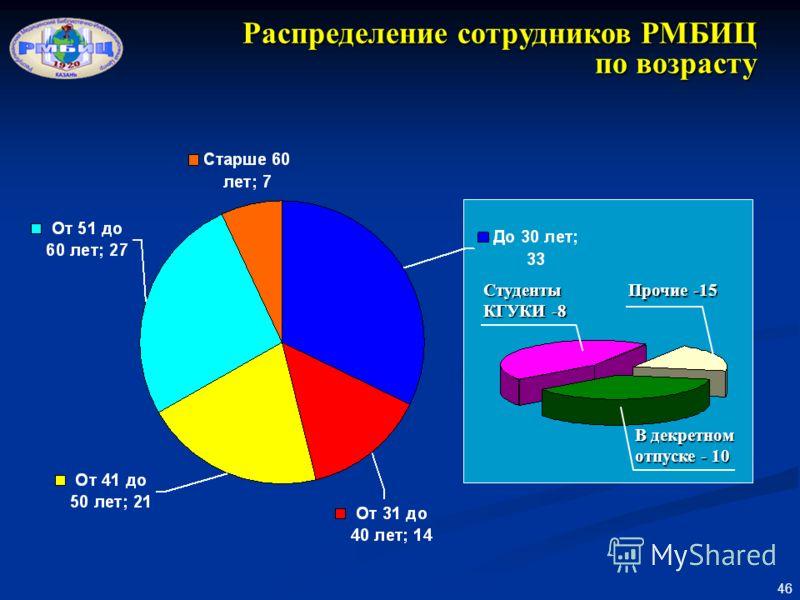 46 Распределение сотрудников РМБИЦ по возрасту Студенты КГУКИ -8 В декретном отпуске - 10 Прочие -15