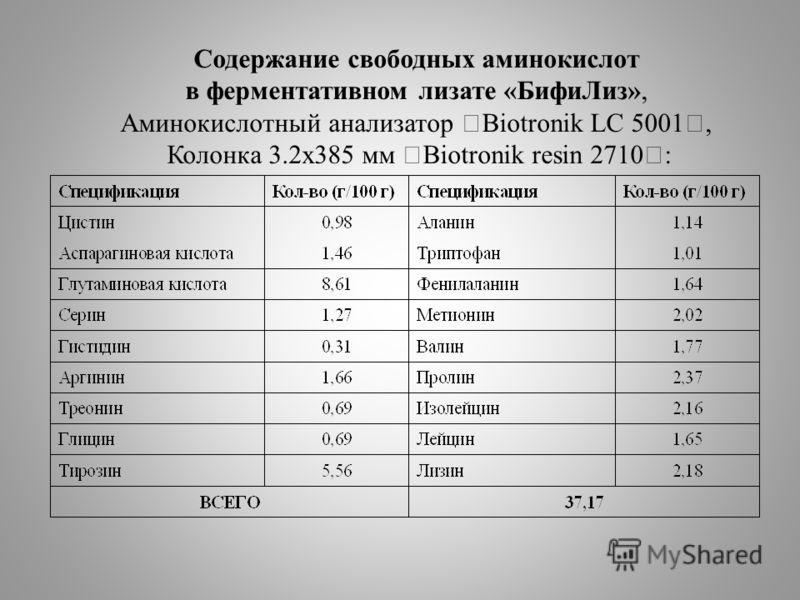 Содержание свободных аминокислот в ферментативном лизате «БифиЛиз», Аминокислотный анализатор Biotronik LC 5001, Колонка 3.2х385 мм Biotronik resin 2710 :