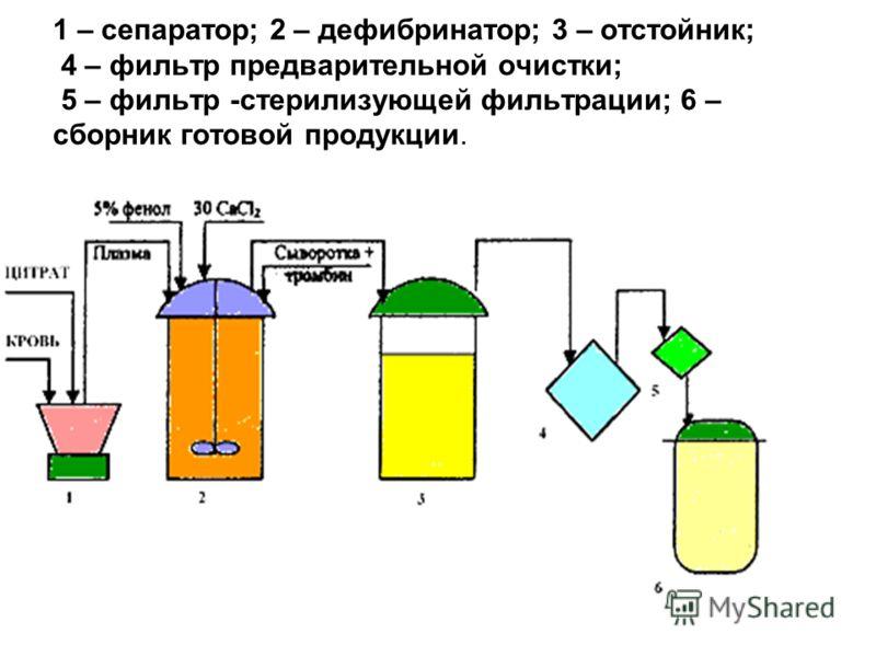 1 – сепаратор; 2 – дефибринатор; 3 – отстойник; 4 – фильтр предварительной очистки; 5 – фильтр -стерилизующей фильтрации; 6 – сборник готовой продукции.