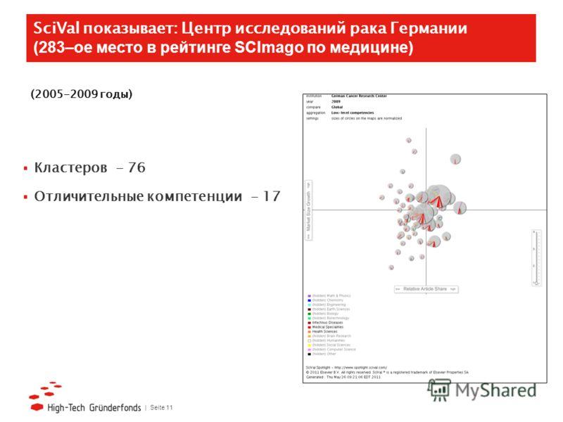 | Seite 11 SciVal показывает: Центр исследований рака Германии (283–ое место в рейтинге SСImago по медицине) Кластеров - 76 Отличительные компетенции - 17 (2005-2009 годы)