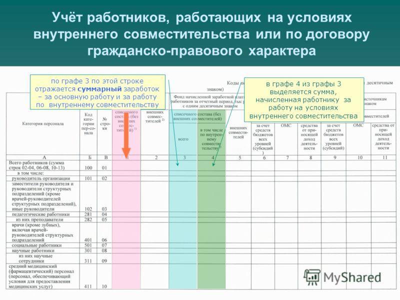 в графе 4 из графы 3 выделяется сумма, начисленная работнику за работу на условиях внутреннего совместительства Учёт работников, работающих на условиях внутреннего совместительства или по договору гражданско-правового характера по графе 3 по этой стр