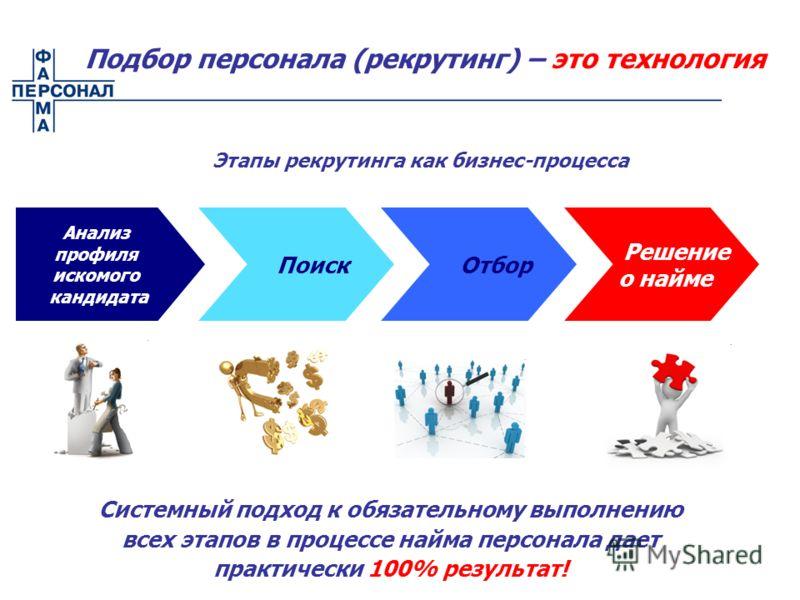 Этапы рекрутинга как бизнес-процесса Анализ профиля искомого кандидата Поиск Отбор Решение о найме Подбор персонала (рекрутинг) – это технология Системный подход к обязательному выполнению всех этапов в процессе найма персонала дает практически 100%