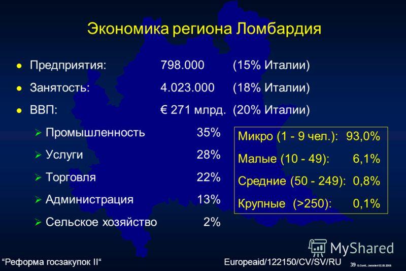 39 G.Conti, Jaroslavl 02.06.2008 l Предприятия:798.000(15% Италии) l Занятость:4.023.000(18% Италии) l ВВП: 271 млрд.(20% Италии) Промышленность35% Услуги28% Торговля22% Администрация13% Сельское хозяйство 2% Экономика региона Ломбардия Микро (1 - 9
