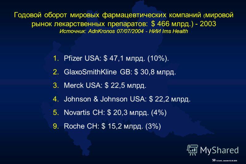 50 G.Conti, Jaroslavl 02.06.2008 Годовой оборот мировых фармацевтических компаний ( мировой рынок лекарственных препаратов: $ 466 млрд.) - 2003 Источник: AdnKronos 07/07/2004 - НИИ Ims Health 1.Pfizer USA: $ 47,1 млрд. (10%). 2.GlaxoSmithKline GB: $