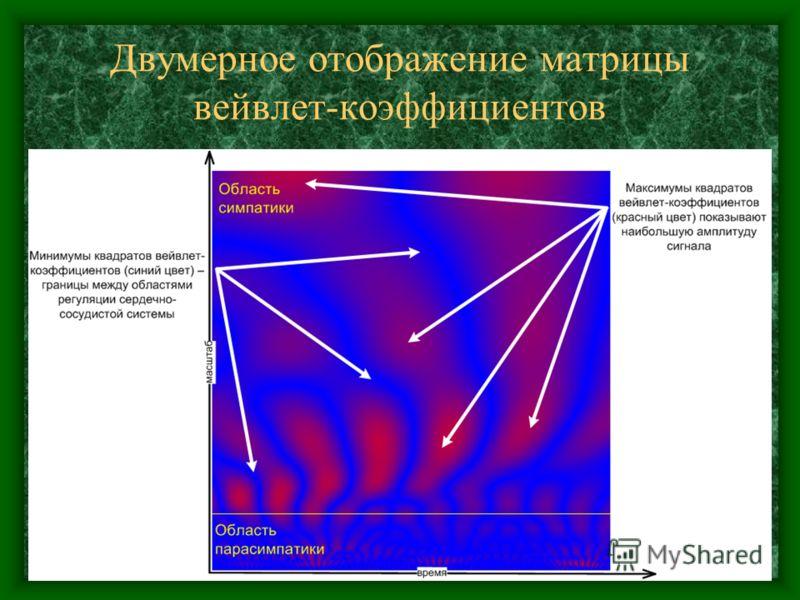 Двумерное отображение матрицы вейвлет-коэффициентов