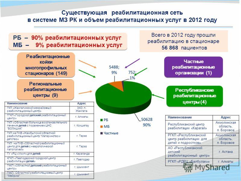 Всего в 2012 году прошли реабилитацию в стационаре 56 868 пациентов Региональные реабилитационные центры (9) Региональные реабилитационные центры (9) Республиканские реабилитационные центры (4) Республиканские реабилитационные центры (4) Реабилитацио