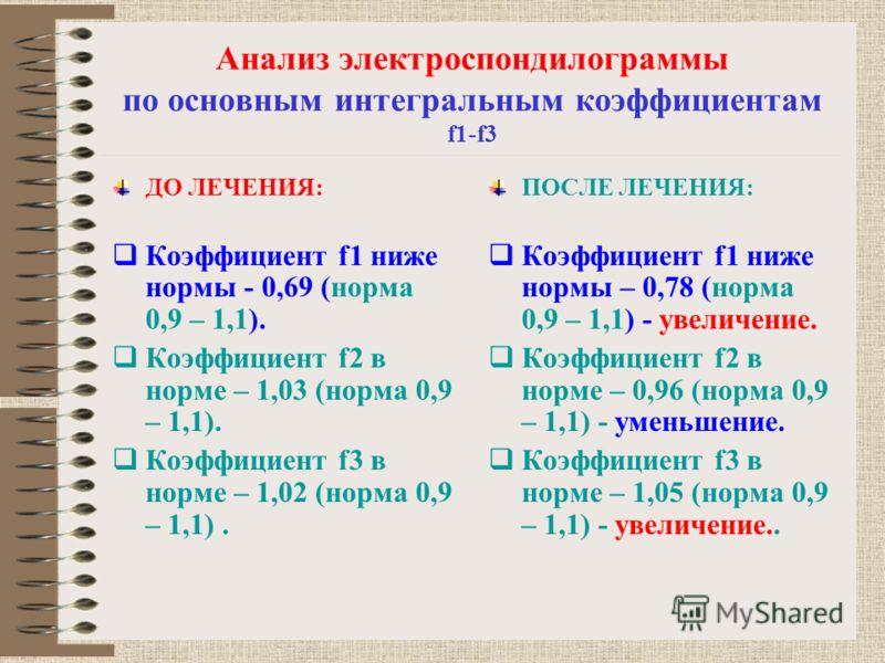 Анализ электроспондилограммы по основным интегральным коэффициентам f1-f3 ДО ЛЕЧЕНИЯ: Коэффициент f1 ниже нормы - 0,69 (норма 0,9 – 1,1). Коэффициент f2 в норме – 1,03 (норма 0,9 – 1,1). Коэффициент f3 в норме – 1,02 (норма 0,9 – 1,1). ПОСЛЕ ЛЕЧЕНИЯ: