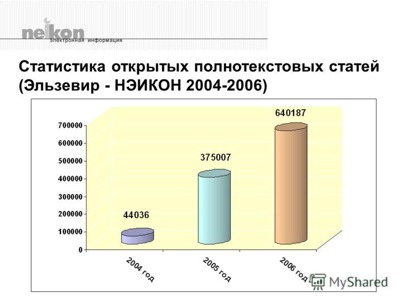 Статистика открытых полнотекстовых статей (Эльзевир - НЭИКОН 2004-2006)