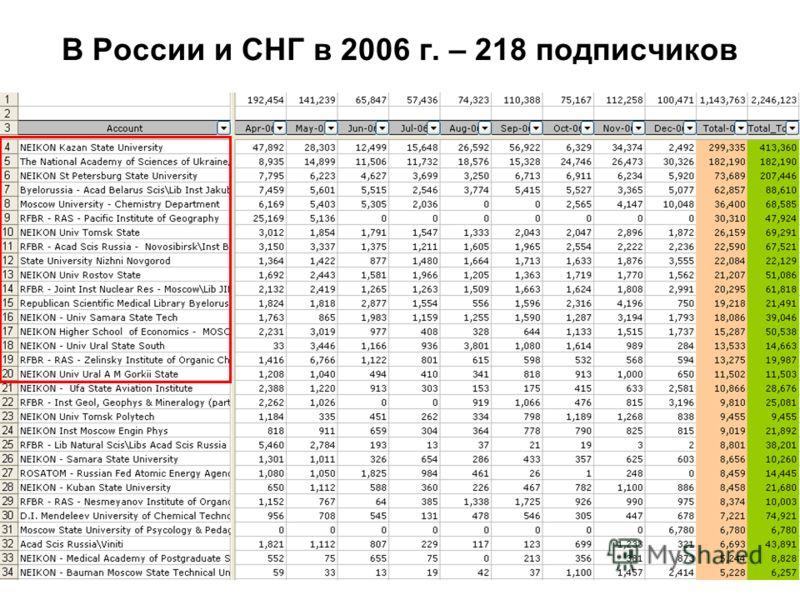 В России и СНГ в 2006 г. – 218 подписчиков