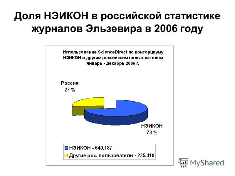 Доля НЭИКОН в российской статистике журналов Эльзевира в 2006 году