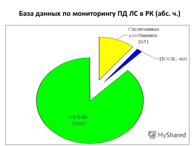 База данных по мониторингу ПД ЛС в РК (абс. ч.)