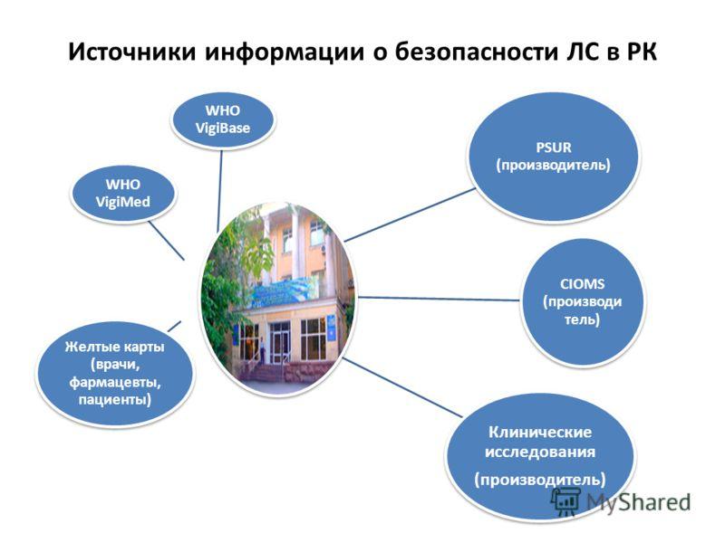 Источники информации о безопасности ЛС в РК Желтые карты (врачи, фармацевты, пациенты) PSUR (производитель) CIOMS (производи тель) WHO VigiBase WHO VigiMed Клинические исследования (производитель)