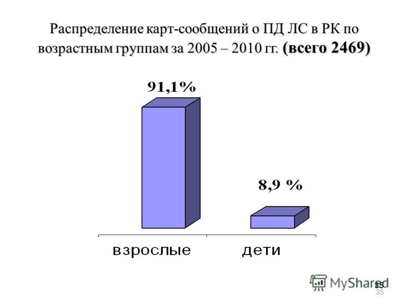 35 Распределение карт-сообщений о ПД ЛС в РК по возрастным группам за 2005 – 2010 гг. (всего 2469)
