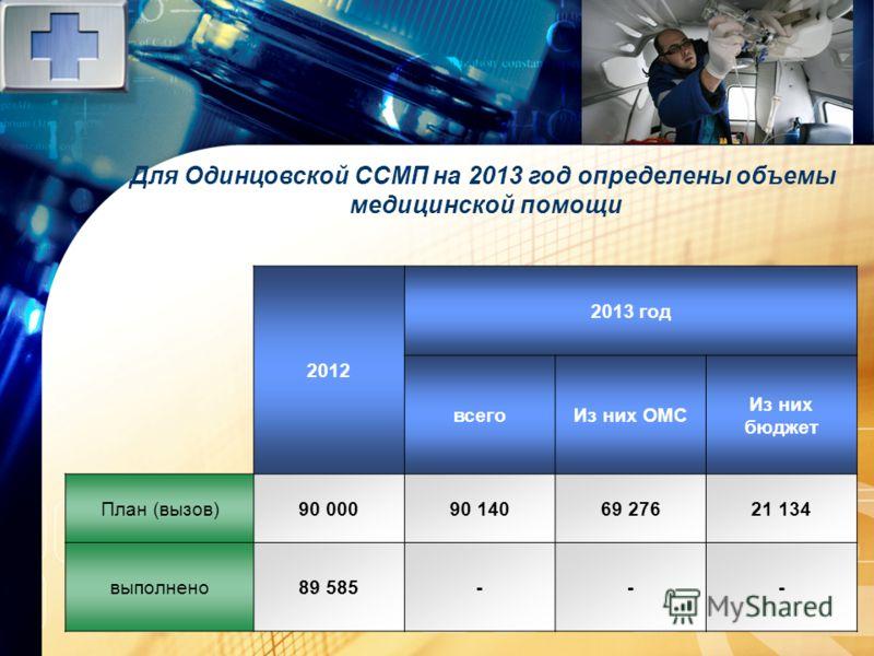 LOGO www.themegallery.com Для Одинцовской ССМП на 2013 год определены объемы медицинской помощи 2012 2013 год всегоИз них ОМС Из них бюджет План (вызов)90 00090 14069 27621 134 выполнено89 585---