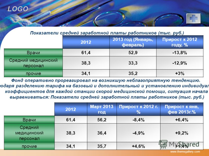 LOGO www.themegallery.com Показатели средней заработной платы работников (тыс. руб.) 2012 2013 год (Январь, февраль) Прирост к 2012 году, % Врачи61,452,9-13,8% Средний медицинский персонал 38,333,3-12,9% прочие34,135,2+3% Фонд оперативно прореагирова
