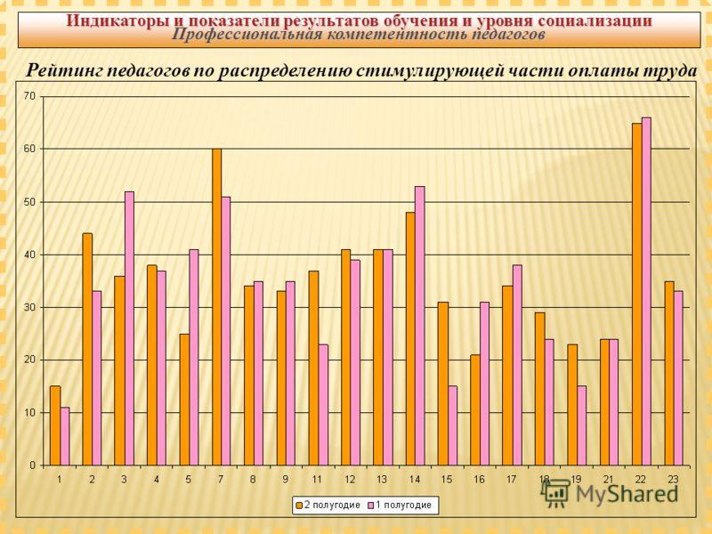 Рейтинг педагогов по распределению стимулирующей части оплаты труда Индикаторы и показатели результатов обучения и уровня социализации Профессиональная компетентность педагогов