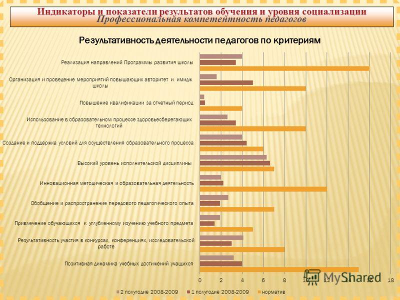 Индикаторы и показатели результатов обучения и уровня социализации Профессиональная компетентность педагогов