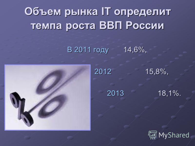 Объем рынка IT определит темпа роста ВВП России В 2011 году 14,6%, 2012 15,8%, 2012 15,8%, 2013 18,1%. 2013 18,1%.