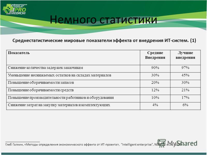 Немного статистики Среднестатистические мировые показатели эффекта от внедрения ИТ-систем. (1) ____________________ Глеб Галкин, «Методы определения экономического эффекта от ИТ-проекта»,