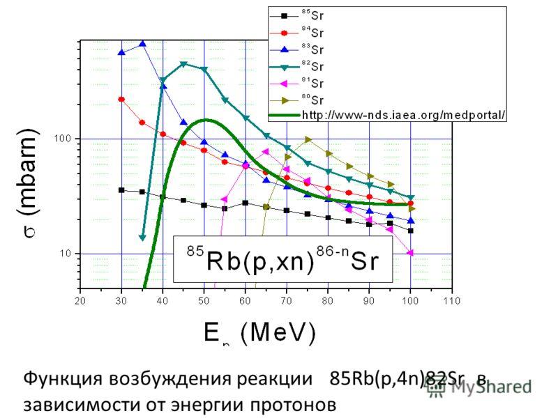 Функция возбуждения реакции 85Rb(p,4n)82Sr в зависимости от энергии протонов