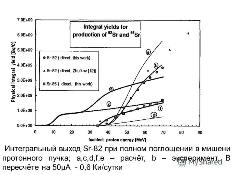 Интегральный выход Sr-82 при полном поглощении в мишени протонного пучка; a,c,d,f,e – расчёт, b – эксперимент. В пересчёте на 50µА - 0,6 Ки/сутки -