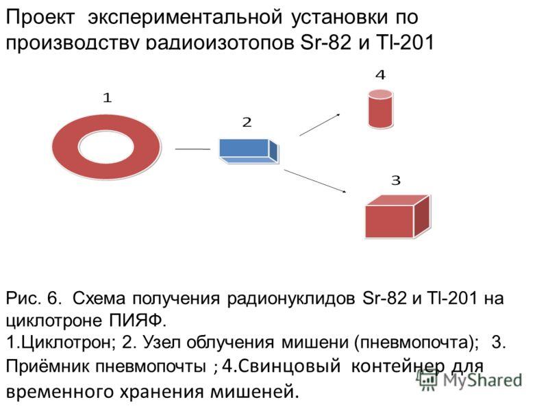 Проект экспериментальной установки по производству радиоизотопов Sr-82 и Tl-201 Рис. 6. Схема получения радионуклидов Sr-82 и Tl-201 на циклотроне ПИЯФ. 1.Циклотрон; 2. Узел облучения мишени (пневмопочта); 3. Приёмник пневмопочты ; 4.Свинцовый контей