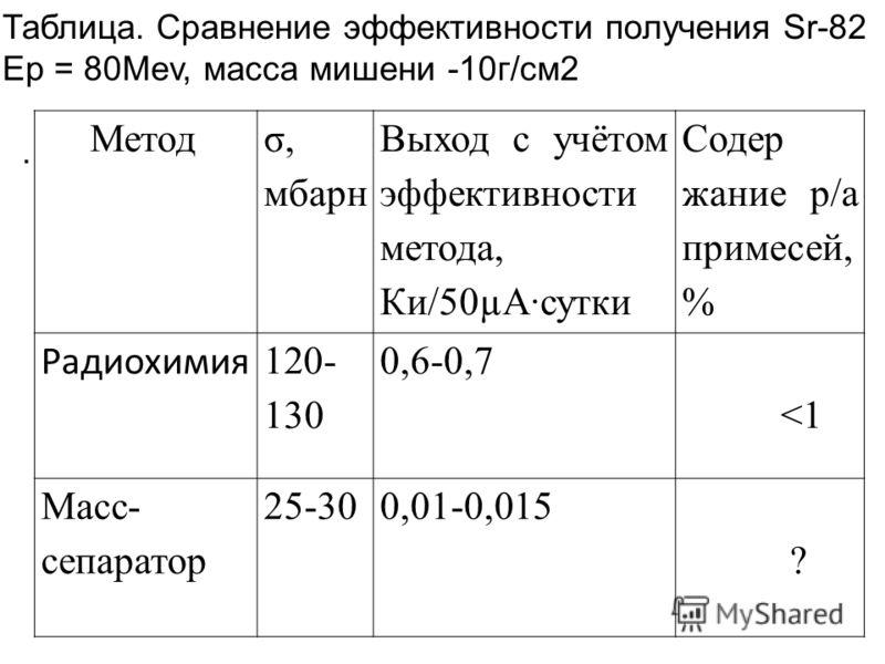 Метод σ, мбарн Выход c учётом эффективности метода, Ки/50µАсутки Содер жание р/а примесей, % Радиохимия 120- 130 0,6-0,7