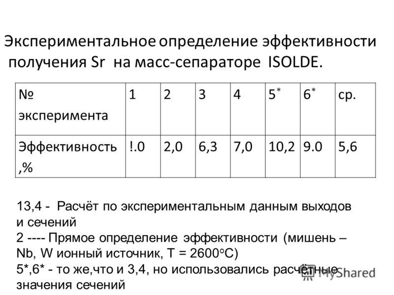 эксперимента 12345*5* 6*6* ср. Эффективность,% !.02,06,37,010,29.05,6 Экспериментальное определение эффективности получения Sr на масс-сепараторе ISOLDE. 13,4 - Расчёт по экспериментальным данным выходов и сечений 2 ---- Прямое определение эффективно