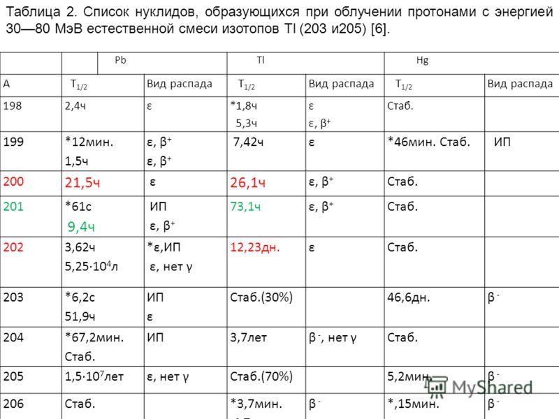 Pb Tl Hg A Т 1/2 Вид распада Т 1/2 Вид распада Т 1/2 Вид распада 1982,4чε *1,8ч 5,3ч ε ε, β + Стаб. 199 *12мин. 1,5ч ε, β + 7,42чε*46мин. Стаб. ИП 200 21,5ч ε 26,1ч ε, β + Стаб. 201 *61с 9,4ч ИП ε, β + 73,1чε, β + Стаб. 202 3,62ч 5,2510 4 л *ε,ИП ε,