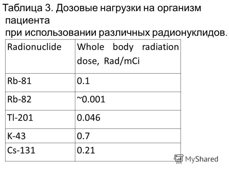 Radionuclide Whole body radiation dose, Rad/mCi Rb-810.1 Rb-82~0.001 Tl-2010.046 K-430.7 Cs-1310.21 Таблица 3. Дозовые нагрузки на организм пациента при использовании различных радионуклидов.