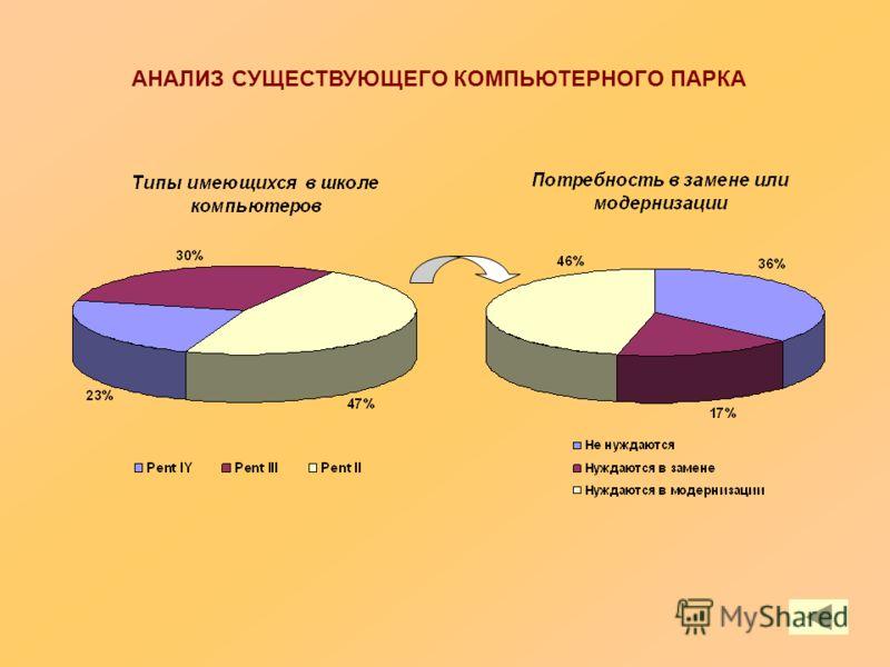 АНАЛИЗ СУЩЕСТВУЮЩЕГО КОМПЬЮТЕРНОГО ПАРКА