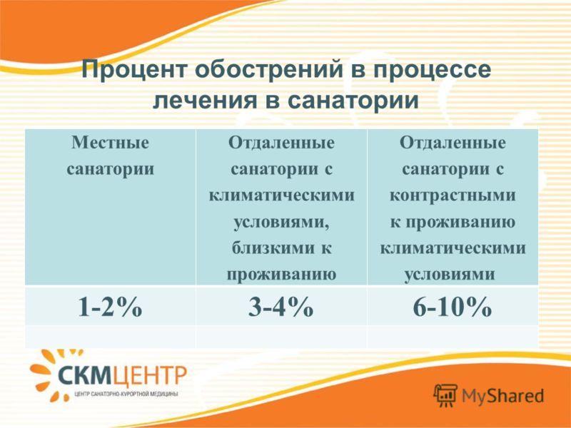 Процент обострений в процессе лечения в санатории Местные санатории Отдаленные санатории с климатическими условиями, близкими к проживанию Отдаленные санатории с контрастными к проживанию климатическими условиями 1-2%3-4%6-10%