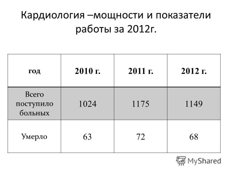 Кардиология –мощности и показатели работы за 2012г. год 2010 г.2011 г.2012 г. Всего поступило больных 102411751149 Умерло 637268
