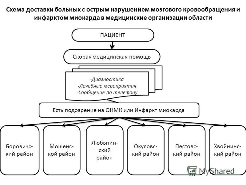 Схема доставки больных с