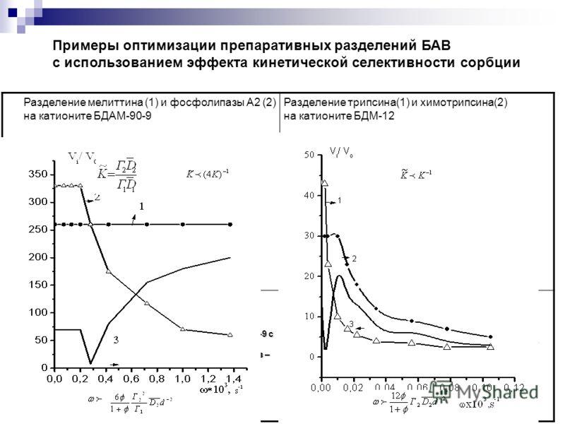 20 Инверсия селективности разделения мелиттина (1) и фосфолипазы А(2) на карбоксильном катионите БДАМ-90-9 с увеличением скорости подачи подвижной фазы ω. Приведены величины относительных выходных объемов – Vi/V0 (кр.1,2) и дистанций между фронтами -