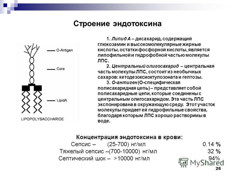 26 Строение эндотоксина 1. Липид А – дисахарид, содержащий глюкозамин и высокомолекулярные жирные кислоты, остатки фосфорной кислоты, является липофильной и гидрофобной частью молекулы ЛПС. 2. Центральный олигосахарид – центральная часть молекулы ЛПС