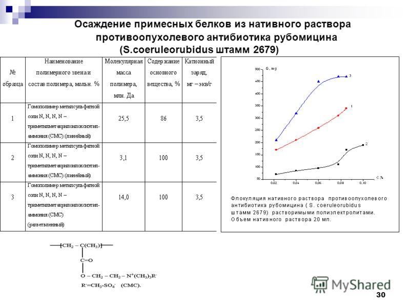30 Осаждение примесных белков из нативного раствора противоопухолевого антибиотика рубомицина (S.coeruleorubidus штамм 2679)