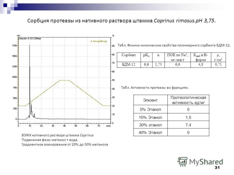 31 Сорбция протеазы из нативного раствора штамма Coprinus rimosus.рН 3,75. ВЭЖХ нативного раствора штамма Coprinus Подвижная фаза: метанол + вода. Градиентное элюирование от 20% до 50% метанола Элюент Протеолитическая активность.ед/мг 5% Этанол0 15%