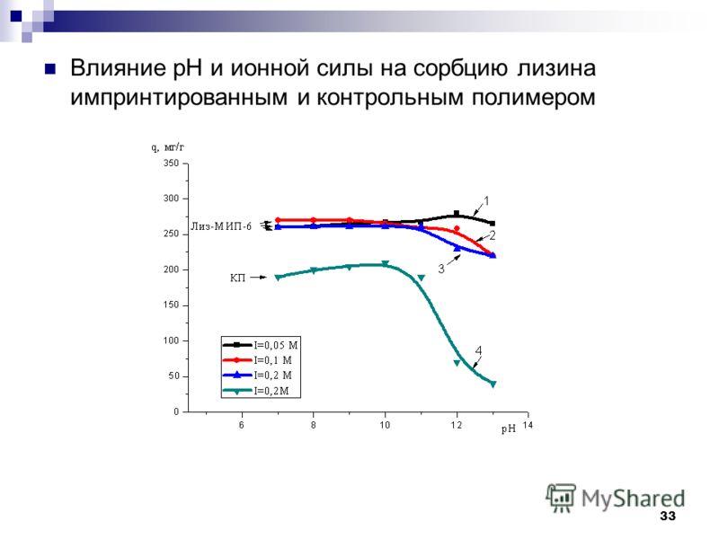 33 Влияние рН и ионной силы на сорбцию лизина импринтированным и контрольным полимером