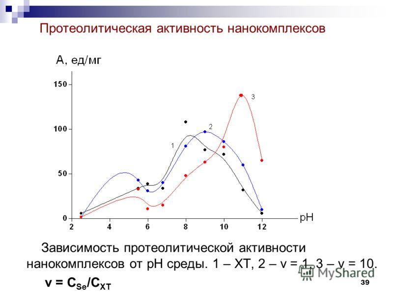 39 Протеолитическая активность нанокомплексов Зависимость протеолитической активности нанокомплексов от рН среды. 1 – ХТ, 2 – ν = 1, 3 – ν = 10. ν = C Se /C ХТ