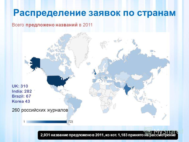 Распределение заявок по странам Всего предложено названий в 2011 2,931 название предложено в 2011, из кот. 1,183 принято на рассмотрение UK: 310 India: 282 Brazil: 67 Korea 43 260 российских журналов