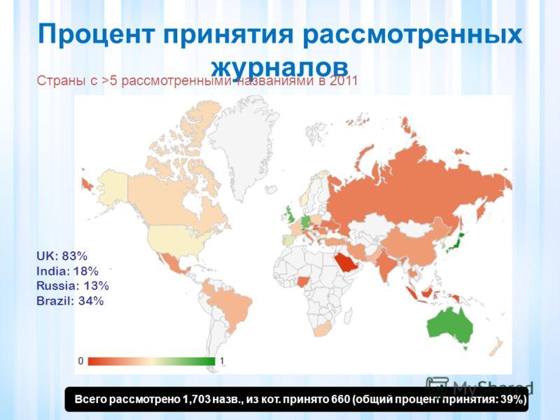 Процент принятия рассмотренных журналов Страны с >5 рассмотренными названиями в 2011 Всего рассмотрено 1,703 назв., из кот. принято 660 (общий процент принятия: 39%) UK: 83% India: 18% Russia: 13% Brazil: 34%